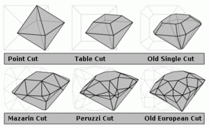 300px-Diamond_cut_history